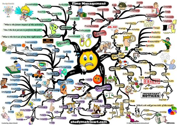 time-management-mindmap